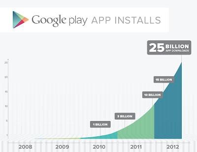 Gráfico 25 bilhões de downloads
