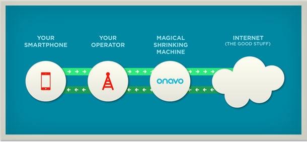 Como funciona o Onavo Extend para iPhone e iPad