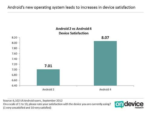 Satisfação Android