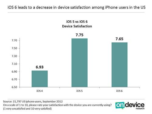 Comparação de Satisfação iOS6