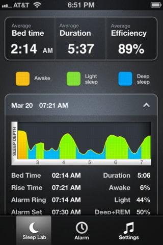 Relatórios do Sleep TIme