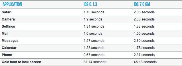 diferença de velocidade do iPhone 4 com o iOS 7