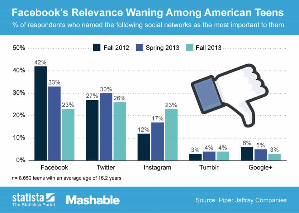 estudos de popularidade das redes sociais