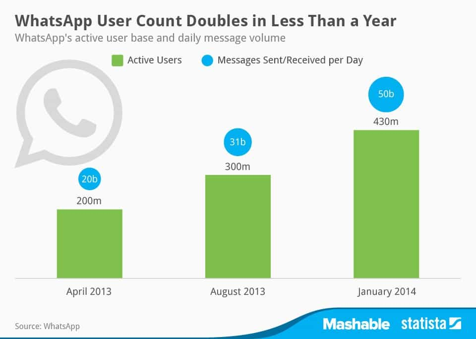 whatsapp gráfico