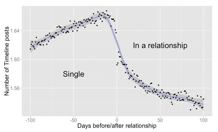 gráfico facebook relacionamento