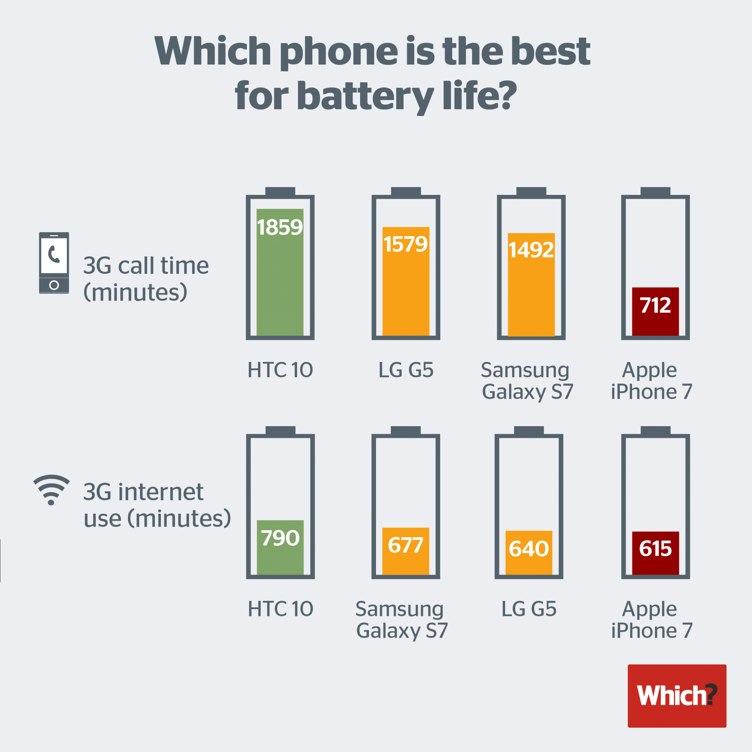 bateria-do-iphone-7