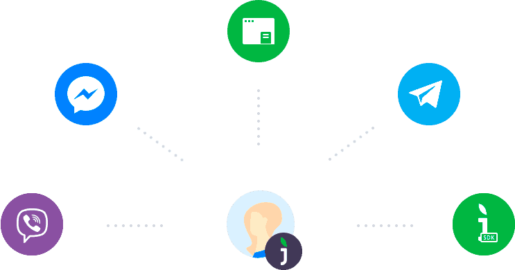 vantagens-do-jivochat-integracoes