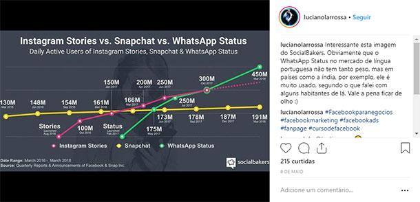 Ideias de Posts para Instagram Gráficos