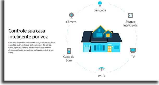 Amazon Echo controle de casa inteligente