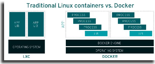 containeres docker para windows