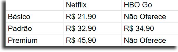 Preços Netflix vs HBO Go