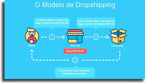 Dropshipping (serviço de entrega direta)