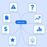 Sites para fazer mapas mentais grátis: os 10 melhores