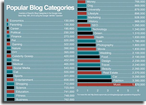 Categorias Como criar um blog
