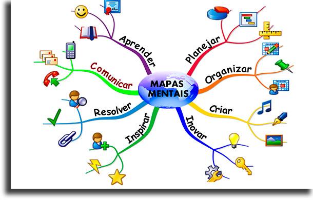 O que são mapa mental online