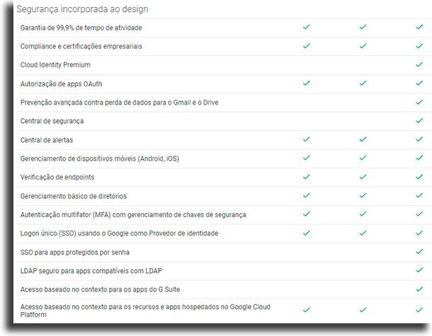 Segurança incorporada ao design Google Drive para empresas