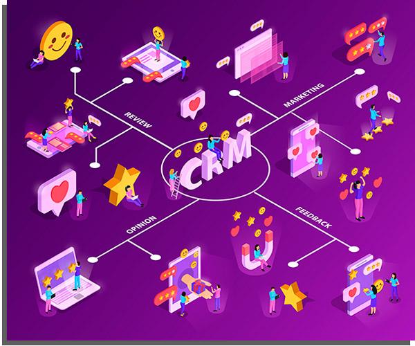 Quais são os benefícios de implementar um CRM?