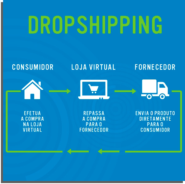 como gerar renda extra por dropshipping