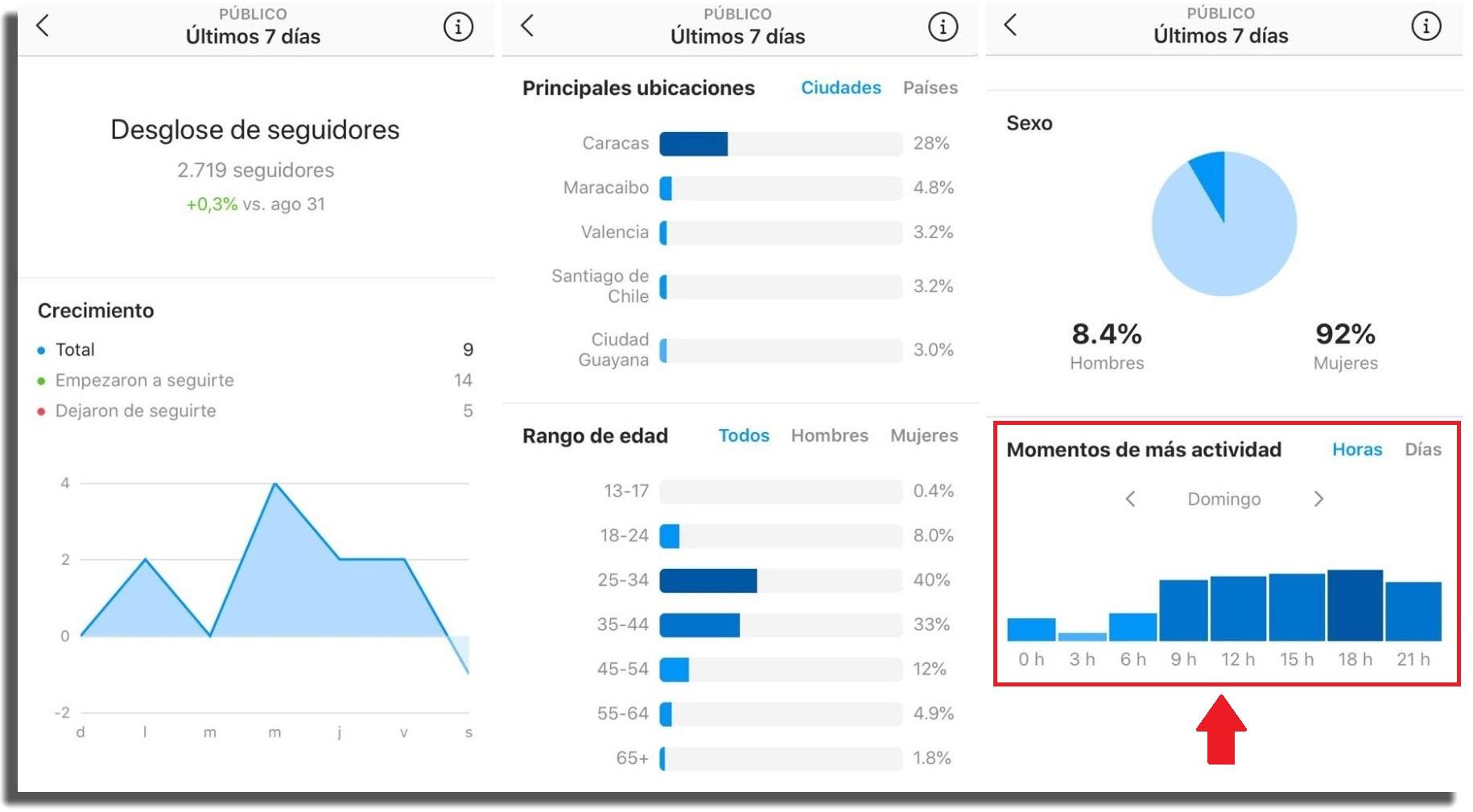 ganar seguidores instagram estadísticas hora para publicar en instagram