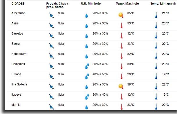 previsão do tempo pelo IPMet cidades de sp