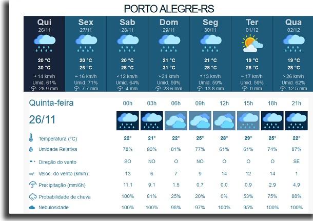 previsão do tempo pelo IPMet porto alegre