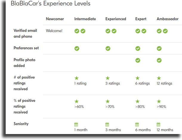 experience levels BlaBlaCar