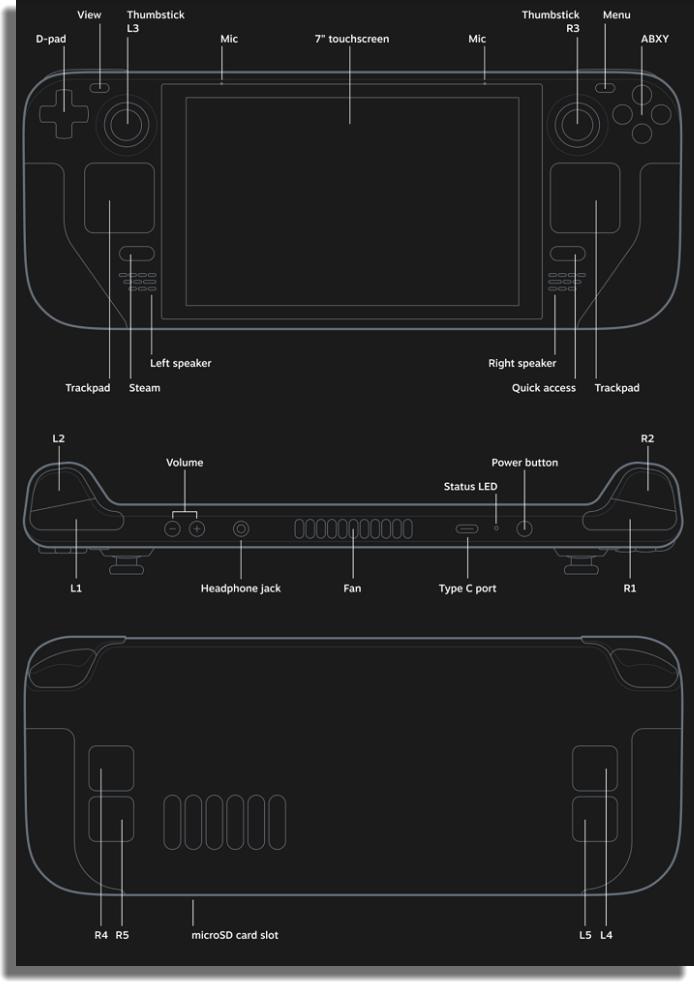 layout steam deck