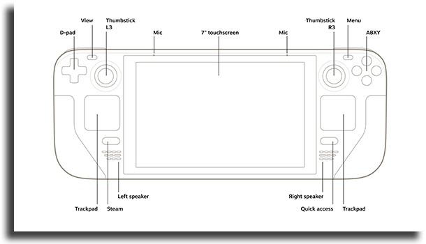 Steam Deck layout
